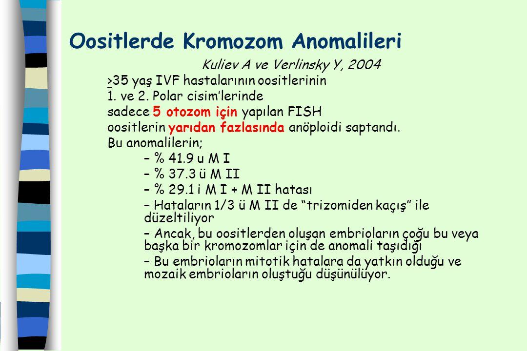 Oositlerde Kromozom Anomalileri Kuliev A ve Verlinsky Y, 2004 >35 yaş IVF hastalarının oositlerinin 1. ve 2. Polar cisim'lerinde sadece 5 otozom için