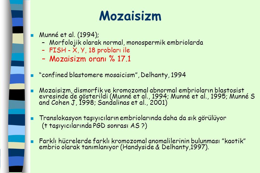 "Mozaisizm n Munné et al. (1994); –Morfolojik olarak normal, monospermik embriolarda –FISH - X, Y, 18 probları ile –Mozaisizm oranı % 17.1 n ""confined"