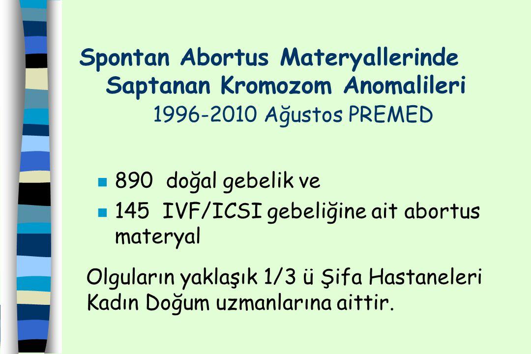 Spontan Abortus Materyallerinde Saptanan Kromozom Anomalileri 1996-2010 Ağustos PREMED n 890 doğal gebelik ve 145 IVF/ICSI gebeliğine ait abortus mate