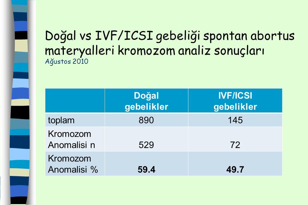 Doğal vs IVF/ICSI gebeliği spontan abortus materyalleri kromozom analiz sonuçları Ağustos 2010 Doğal gebelikler IVF/ICSI gebelikler toplam890145 Kromo
