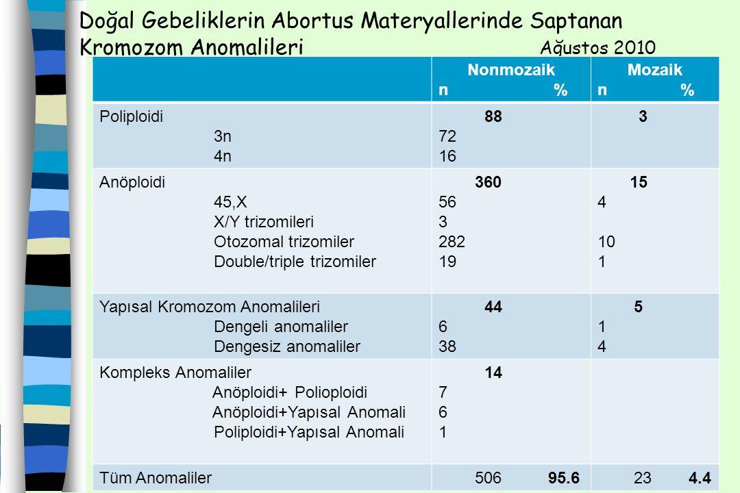 Doğal Gebeliklerin Abortus Materyallerinde Saptanan Kromozom Anomalileri Ağustos 2010 Nonmozaik n % Mozaik n % Poliploidi 3n 4n 88 72 16 3 Anöploidi 4