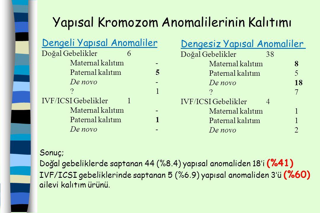 Yapısal Kromozom Anomalilerinin Kalıtımı Dengeli Yapısal Anomaliler Doğal Gebelikler6 Maternal kalıtım- Paternal kalıtım5 De novo- ? 1 IVF/ICSI Gebeli
