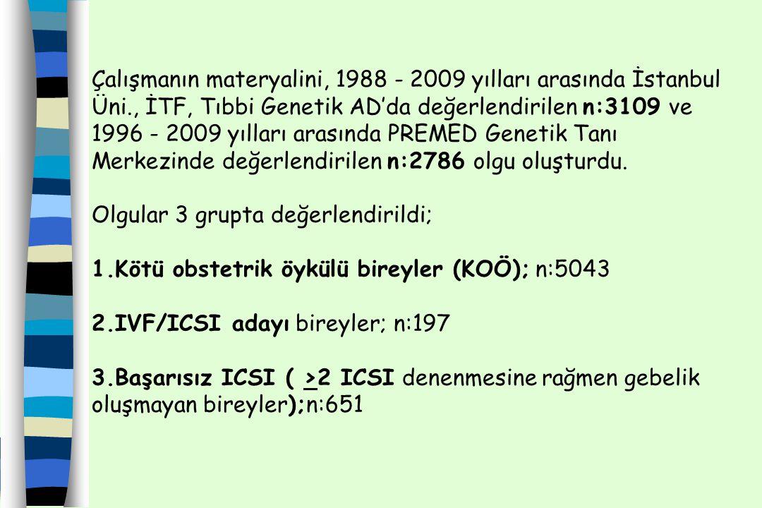 Çalışmanın materyalini, 1988 - 2009 yılları arasında İstanbul Üni., İTF, Tıbbi Genetik AD'da değerlendirilen n:3109 ve 1996 - 2009 yılları arasında PR