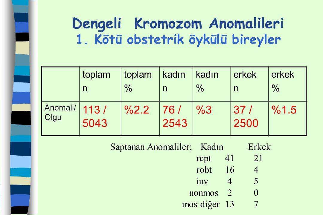 Dengeli Kromozom Anomalileri 1. Kötü obstetrik öykülü bireyler toplam n toplam % kadın n kadın % erkek n erkek % Anomali/ Olgu 113 / 5043 %2.276 / 254
