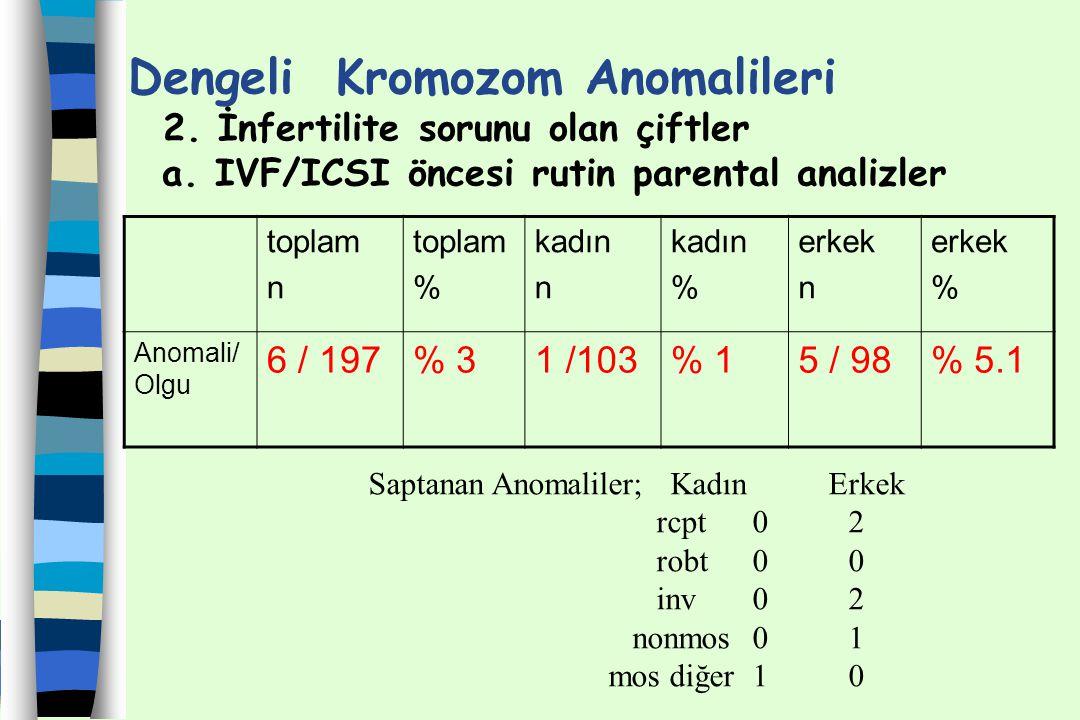Dengeli Kromozom Anomalileri 2. İnfertilite sorunu olan çiftler a. IVF/ICSI öncesi rutin parental analizler toplam n toplam % kadın n kadın % erkek n