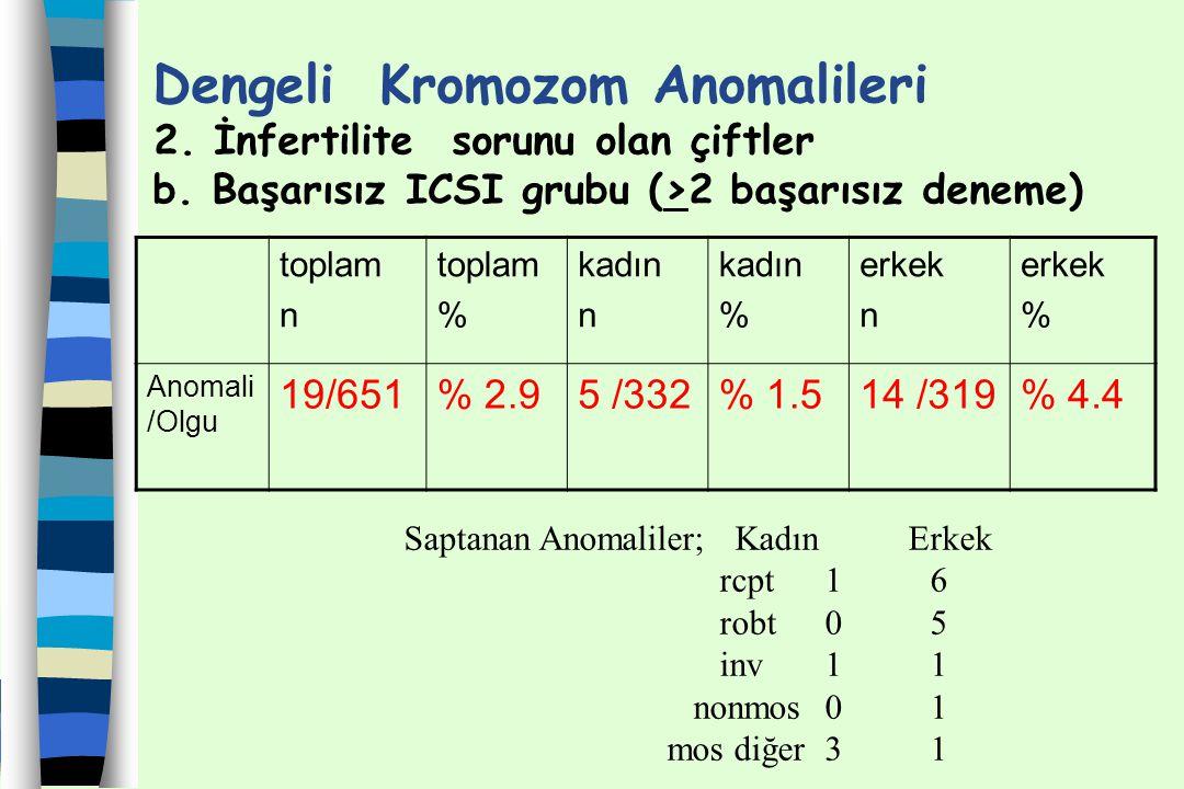 Dengeli Kromozom Anomalileri 2. İnfertilite sorunu olan çiftler b. Başarısız ICSI grubu (>2 başarısız deneme) toplam n toplam % kadın n kadın % erkek