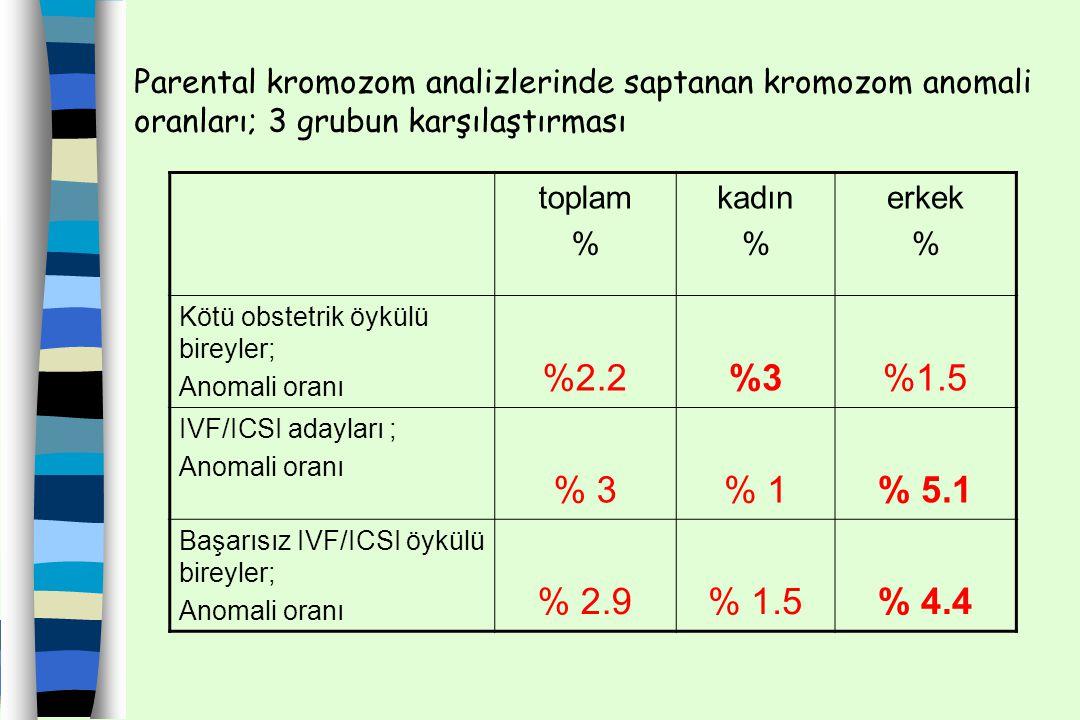 toplam % kadın % erkek % Kötü obstetrik öykülü bireyler; Anomali oranı %2.2%3%3%1.5 IVF/ICSI adayları ; Anomali oranı % 3% 1% 5.1 Başarısız IVF/ICSI ö