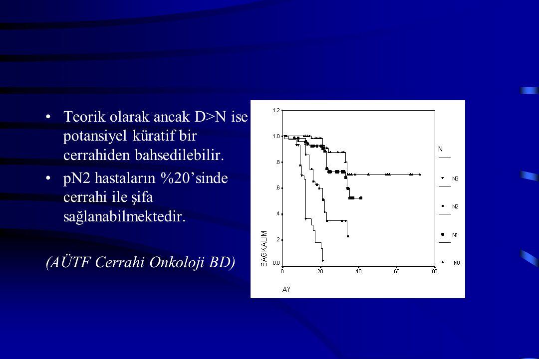 Teorik olarak ancak D>N ise potansiyel küratif bir cerrahiden bahsedilebilir. pN2 hastaların %20'sinde cerrahi ile şifa sağlanabilmektedir. (AÜTF Cerr