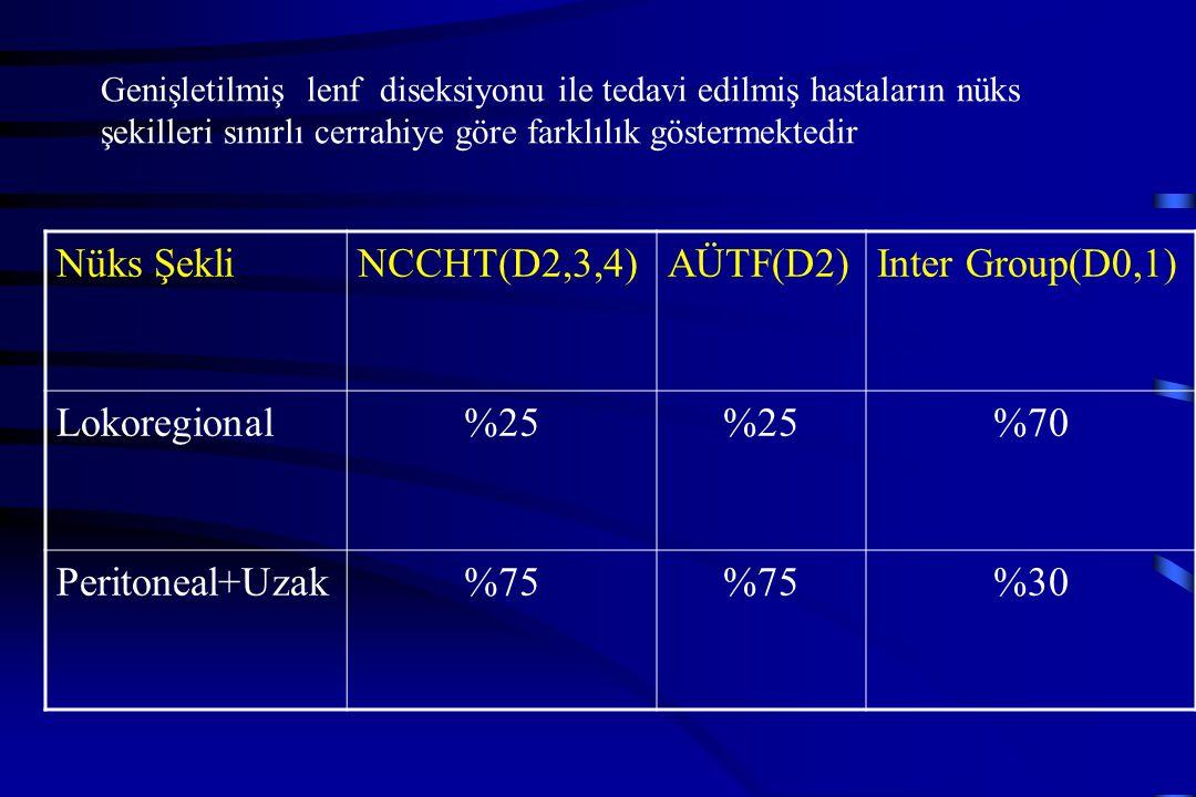 Genişletilmiş lenf diseksiyonu ile tedavi edilmiş hastaların nüks şekilleri sınırlı cerrahiye göre farklılık göstermektedir Nüks ŞekliNCCHT(D2,3,4)AÜT
