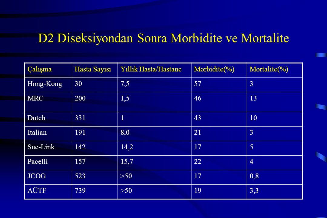 D2 Diseksiyondan Sonra Morbidite ve Mortalite ÇalışmaHasta SayısıYıllık Hasta/HastaneMorbidite(%)Mortalite(%) Hong-Kong307,5573 MRC2001,54613 Dutch331