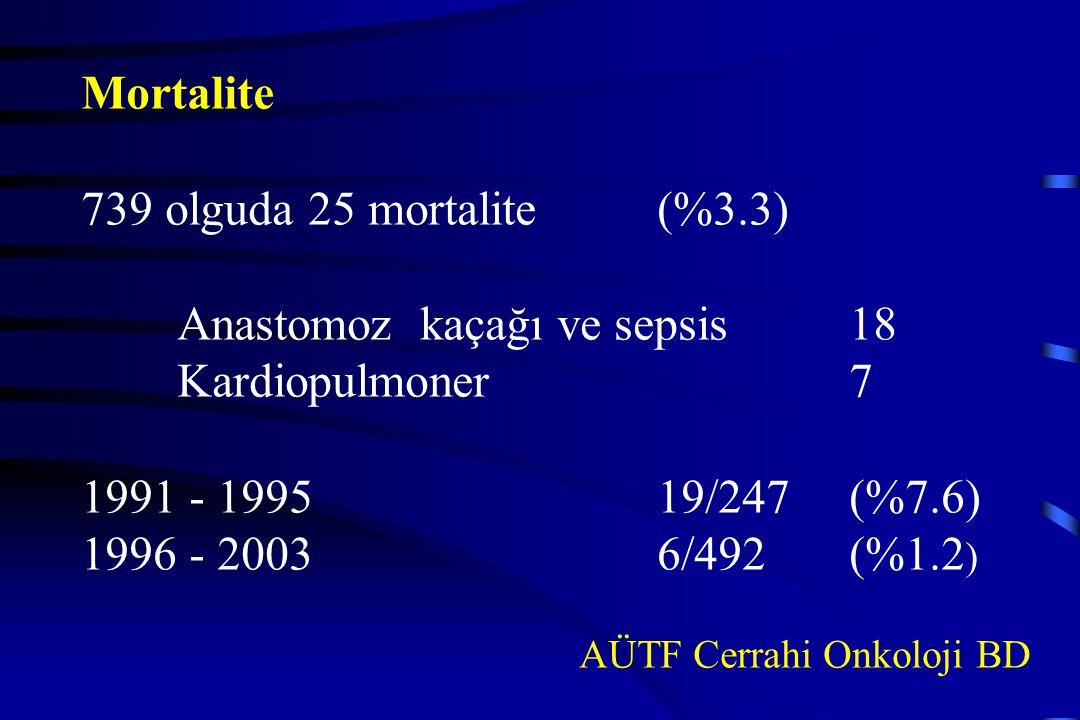 Mortalite 739 olguda 25 mortalite(%3.3) Anastomoz kaçağı ve sepsis18 Kardiopulmoner7 1991 - 199519/247(%7.6) 1996 - 20036/492(%1.2 ) AÜTF Cerrahi Onko