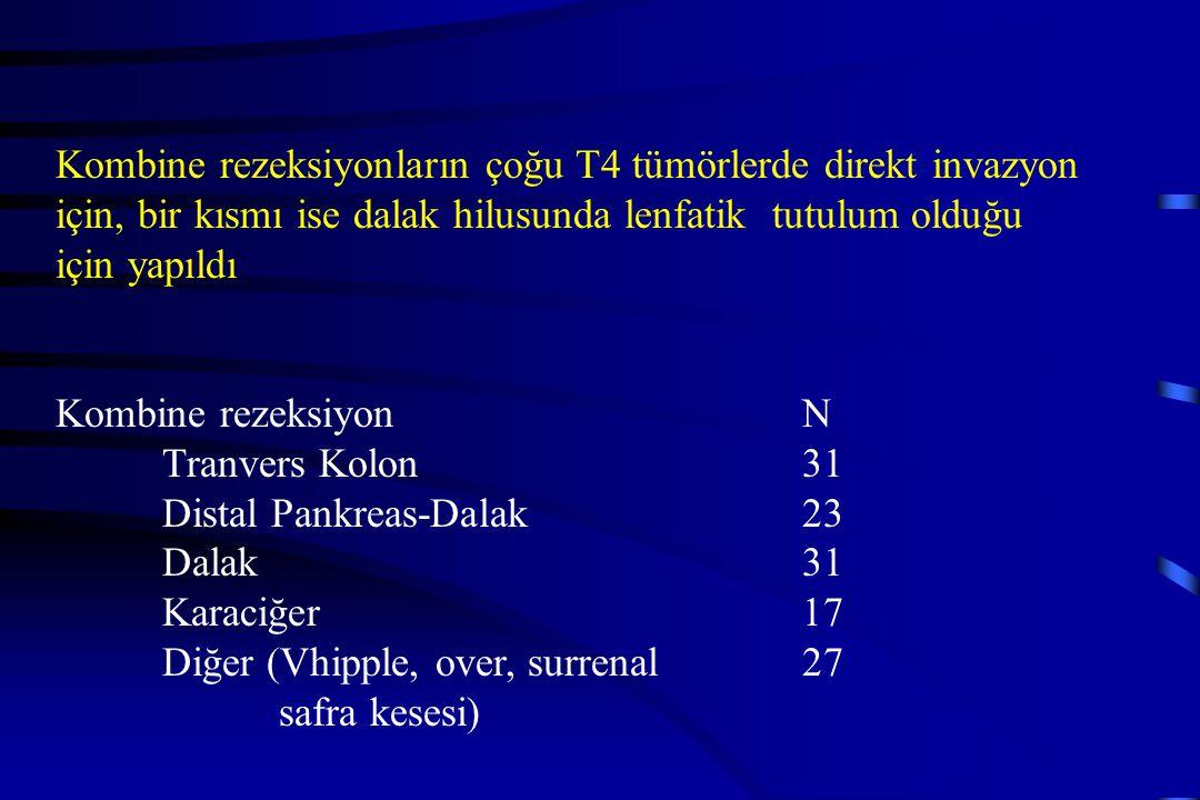 Kombine rezeksiyonların çoğu T4 tümörlerde direkt invazyon için, bir kısmı ise dalak hilusunda lenfatik tutulum olduğu için yapıldı Kombine rezeksiyon