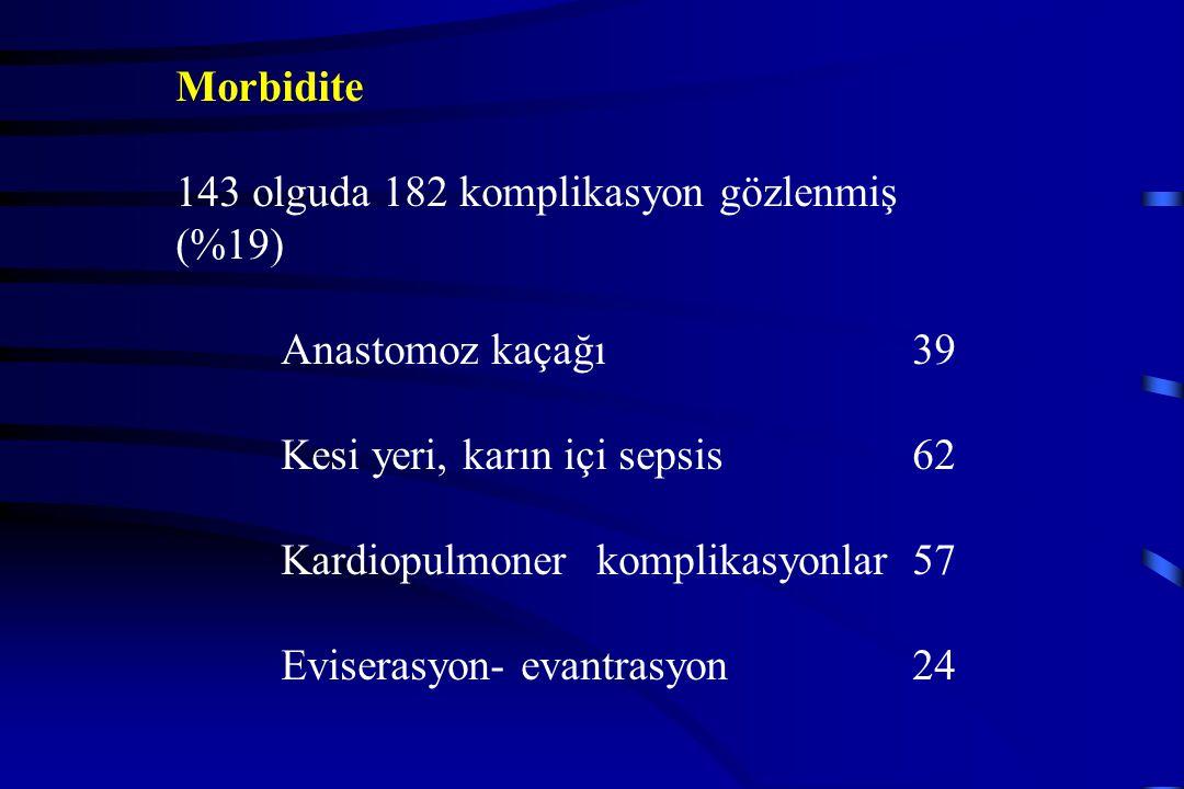 Morbidite 143 olguda 182 komplikasyon gözlenmiş (%19) Anastomoz kaçağı 39 Kesi yeri, karın içi sepsis62 Kardiopulmonerkomplikasyonlar57 Eviserasyon- e