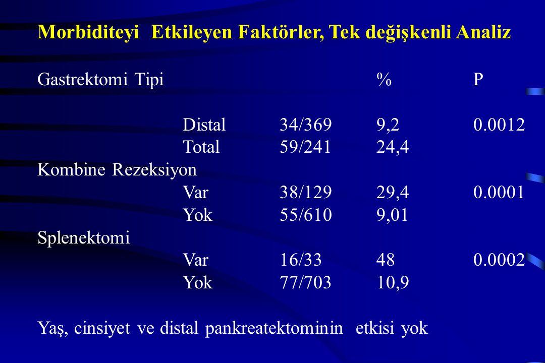 Morbiditeyi Etkileyen Faktörler, Tek değişkenli Analiz GastrektomiTipi%P Distal34/3699,20.0012 Total59/24124,4 Kombine Rezeksiyon Var38/12929,40.0001