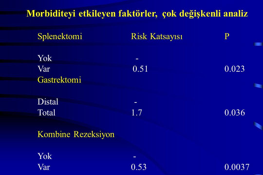 Morbiditeyi etkileyen faktörler, çok değişkenli analiz SplenektomiRisk KatsayısıP Yok - Var 0.510.023 Gastrektomi Distal - Total1.70.036 Kombine Rezek