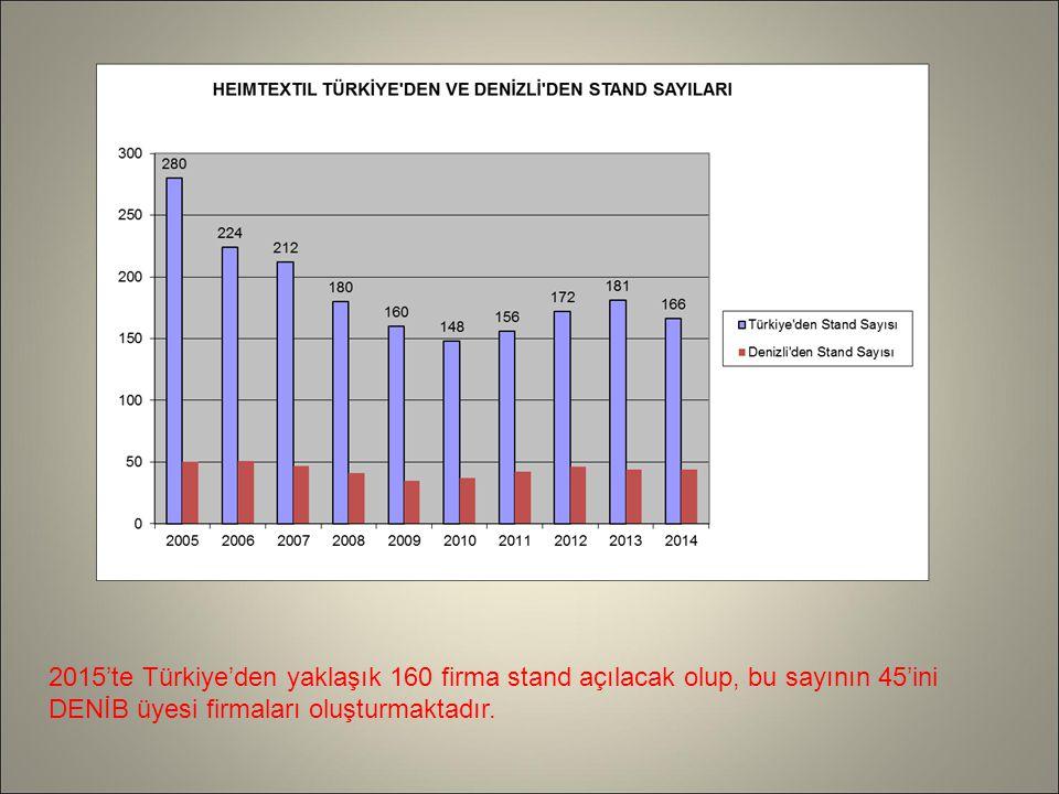 2015'te Türkiye'den yaklaşık 160 firma stand açılacak olup, bu sayının 45'ini DENİB üyesi firmaları oluşturmaktadır.