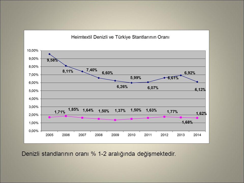 Denizli standlarının oranı % 1-2 aralığında değişmektedir.