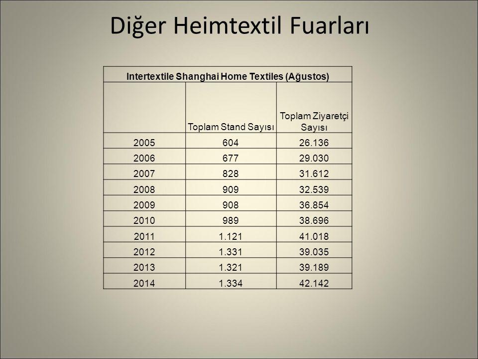 Diğer Heimtextil Fuarları Intertextile Shanghai Home Textiles (Ağustos) Toplam Stand Sayısı Toplam Ziyaretçi Sayısı 200560426.136 200667729.030 200782831.612 200890932.539 200990836.854 201098938.696 20111.12141.018 20121.33139.035 20131.32139.189 20141.33442.142