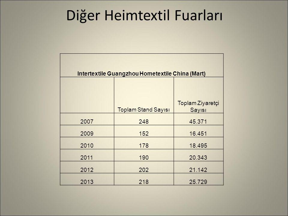 Diğer Heimtextil Fuarları Intertextile Guangzhou Hometextile China (Mart) Toplam Stand Sayısı Toplam Ziyaretçi Sayısı 200724845.371 200915216.451 201017818.495 201119020.343 201220221.142 201321825.729