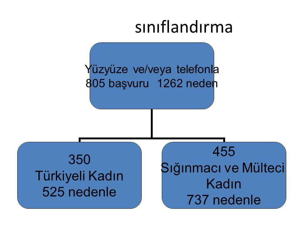 sınıflandırma Yüzyüze ve/veya telefonla 805 başvuru 1262 neden 350 Türkiyeli Kadın 525 nedenle 455 Sığınmacı ve Mülteci Kadın 737 nedenle