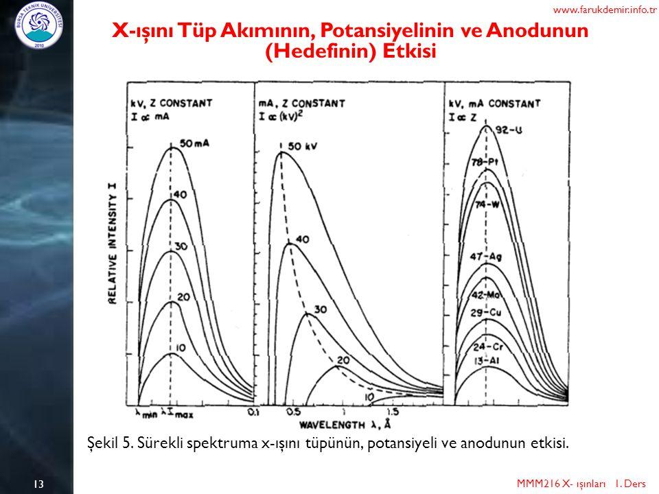 13 MMM216 X- ışınları 1. Ders www.farukdemir.info.tr X-ışını Tüp Akımının, Potansiyelinin ve Anodunun (Hedefinin) Etkisi Şekil 5. Sürekli spektruma x-
