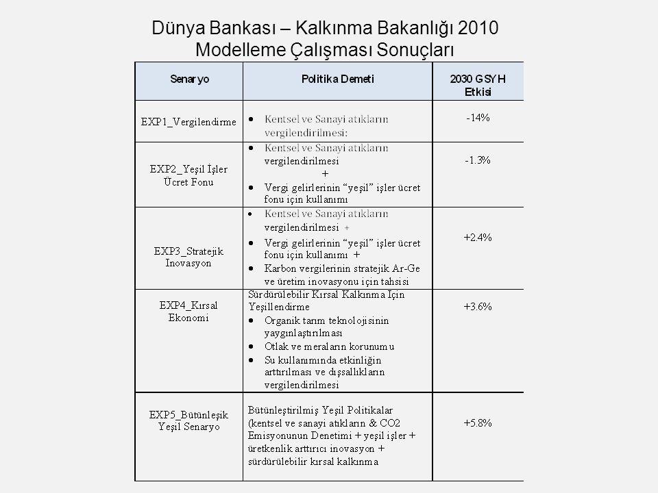 Dünya Bankası – Kalkınma Bakanlığı 2010 Modelleme Çalışması Sonuçları