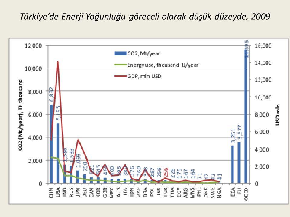 Türkiye'de Enerji Yoğunluğu göreceli olarak düşük düzeyde, 2009