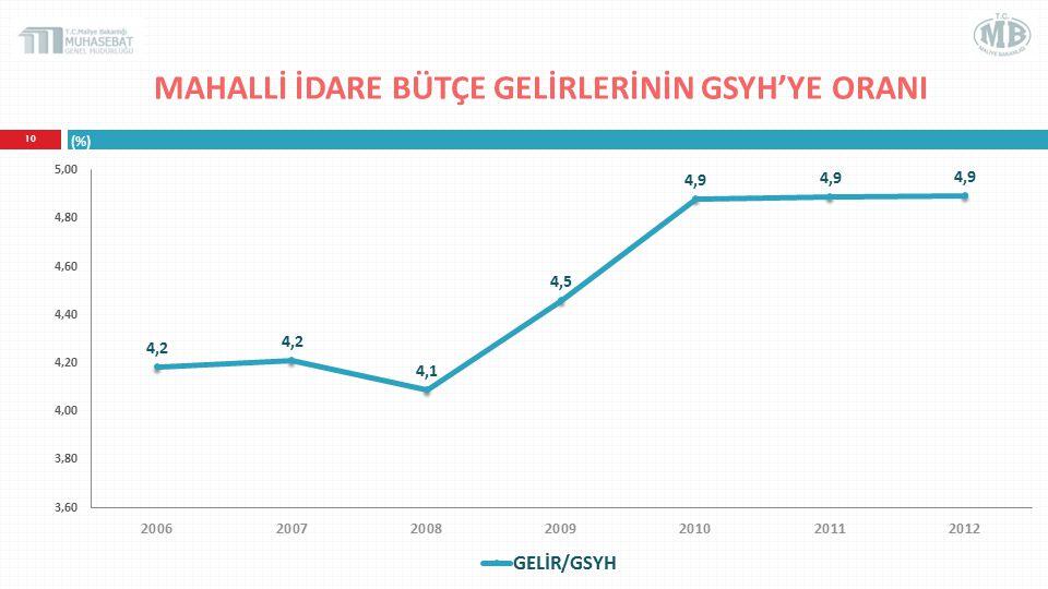 MAHALLİ İDARE BÜTÇE GELİRLERİNİN GSYH'YE ORANI 10 (%)