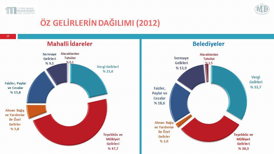 ÖZ GELİRLERİN DAĞILIMI (2012) 17 Mahalli İdarelerBelediyeler