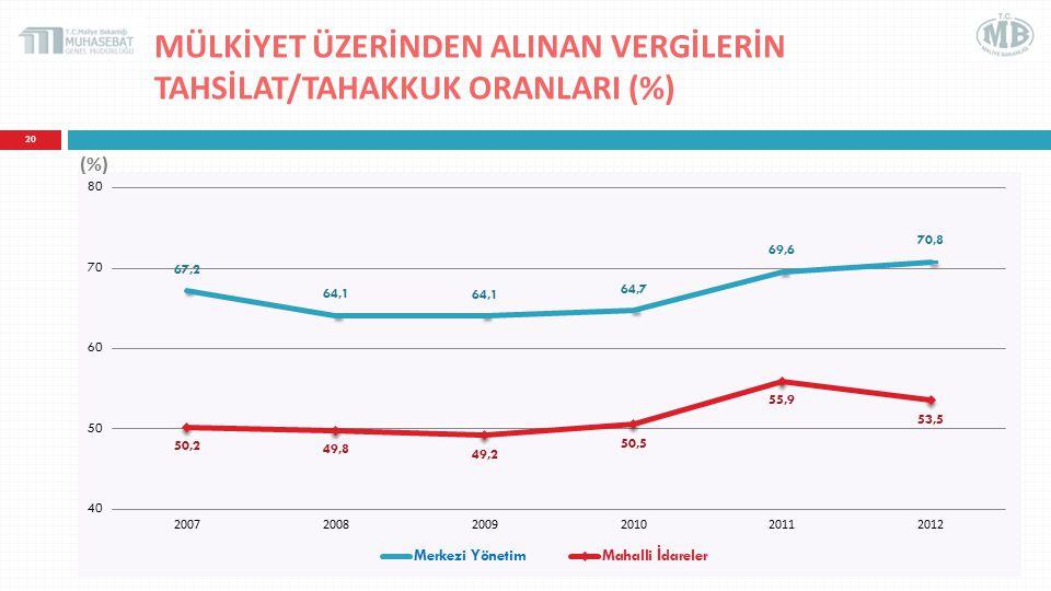 MÜLKİYET ÜZERİNDEN ALINAN VERGİLERİN TAHSİLAT/TAHAKKUK ORANLARI (%) 20 (%)