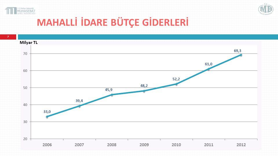MAHALLİ İDARE BÜTÇE GİDERLERİNİN GSYH'YE ORANI (%) 8