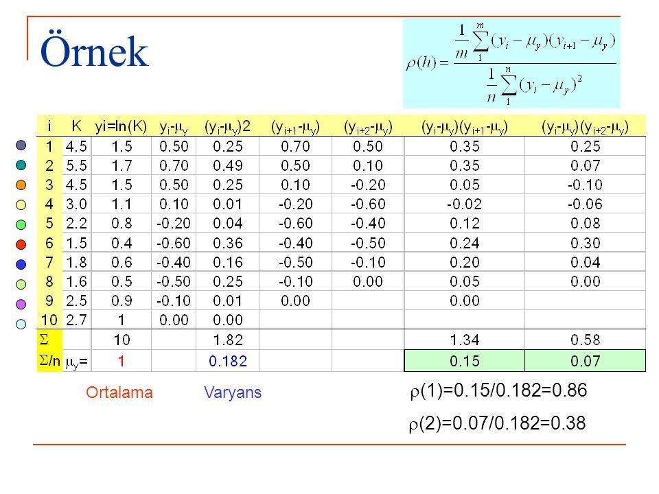 Örnek  (1)=0.15/0.182=0.86  (2)=0.07/0.182=0.38 VaryansOrtalama