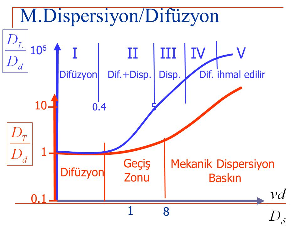 M.Dispersiyon/Difüzyon 0.1 1 10 Mekanik Dispersiyon Baskın Difüzyon Geçiş Zonu 0.4 10 6 IIIIIIIV V 5 Difüzyon Dif.+Disp.Disp.Dif. ihmal edilir 1 8
