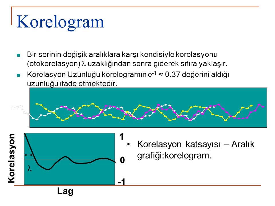 Korelogram Bir serinin değişik aralıklara karşı kendisiyle korelasyonu (otokorelasyon) uzaklığından sonra giderek sıfıra yaklaşır. Korelasyon Uzunluğ