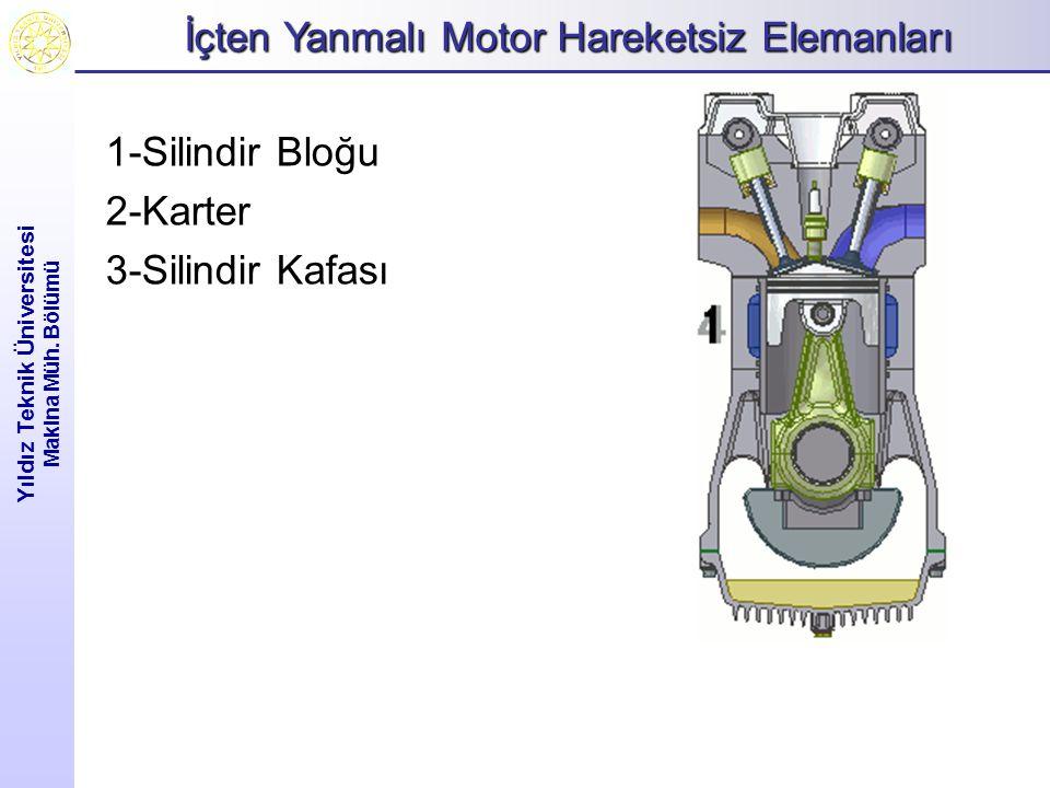 İçten Yanmalı Motor Hareketsiz Elemanları Yıldız Teknik Üniversitesi Makina Müh. Bölümü 1-Silindir Bloğu 2-Karter 3-Silindir Kafası