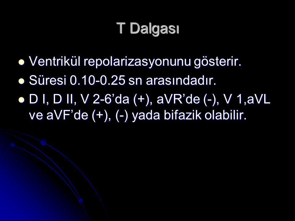 T Dalgası Ventrikül repolarizasyonunu gösterir. Ventrikül repolarizasyonunu gösterir. Süresi 0.10-0.25 sn arasındadır. Süresi 0.10-0.25 sn arasındadır