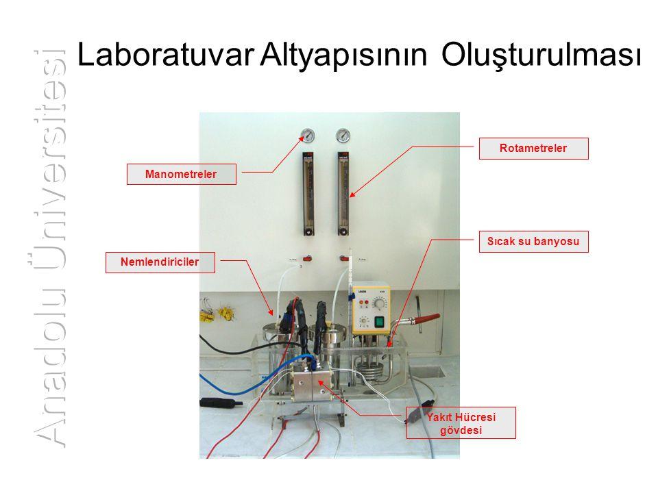 Rotametreler Manometreler Sıcak su banyosu Nemlendiriciler Yakıt Hücresi gövdesi