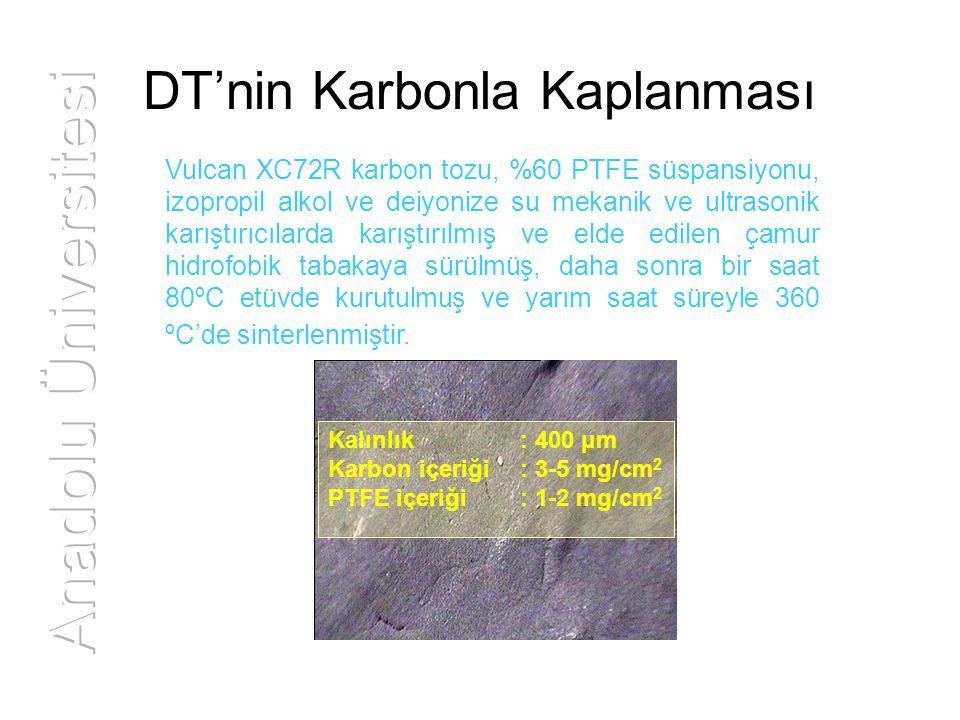 DT'nin Karbonla Kaplanması Vulcan XC72R karbon tozu, %60 PTFE süspansiyonu, izopropil alkol ve deiyonize su mekanik ve ultrasonik karıştırıcılarda kar
