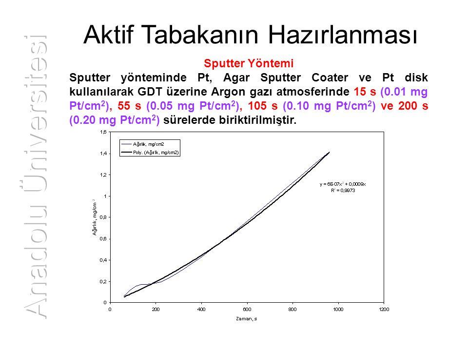 Aktif Tabakanın Hazırlanması Sputter Yöntemi Sputter yönteminde Pt, Agar Sputter Coater ve Pt disk kullanılarak GDT üzerine Argon gazı atmosferinde 15