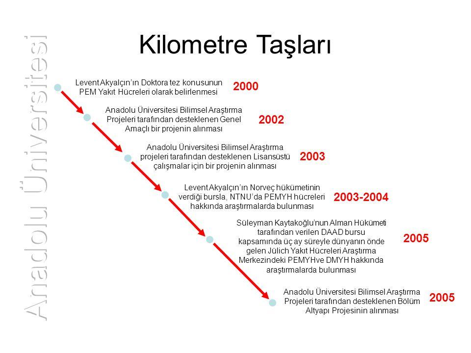 Kilometre Taşları Levent Akyalçın'ın Doktora tez konusunun PEM Yakıt Hücreleri olarak belirlenmesi 2000 Anadolu Üniversitesi Bilimsel Araştırma Projel