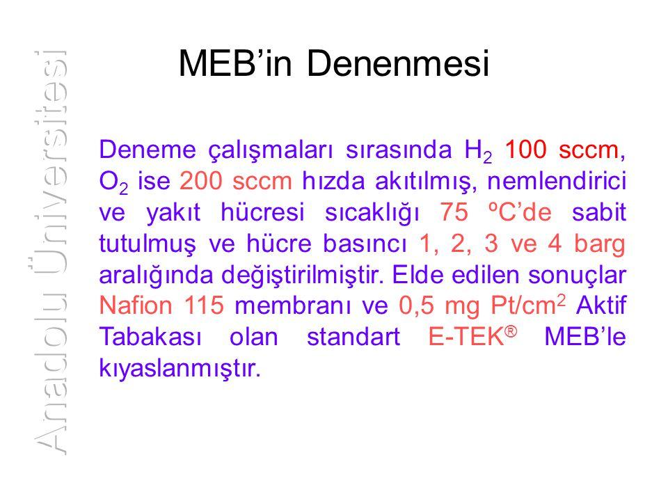 MEB'in Denenmesi Deneme çalışmaları sırasında H 2 100 sccm, O 2 ise 200 sccm hızda akıtılmış, nemlendirici ve yakıt hücresi sıcaklığı 75 ºC'de sabit t