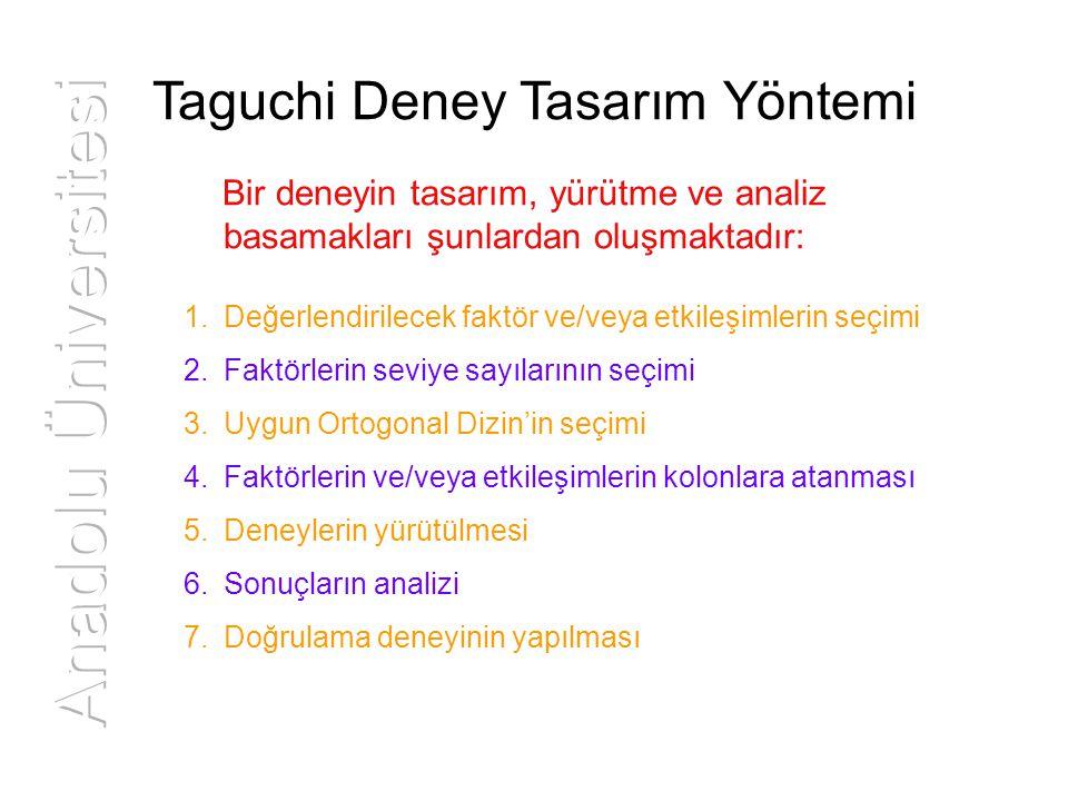 Taguchi Deney Tasarım Yöntemi Bir deneyin tasarım, yürütme ve analiz basamakları şunlardan oluşmaktadır: 1.Değerlendirilecek faktör ve/veya etkileşiml
