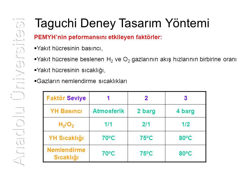 PEMYH'nin peformansını etkileyen faktörler:  Yakıt hücresinin basıncı,  Yakıt hücresine beslenen H 2 ve O 2 gazlarının akış hızlarının birbirine ora