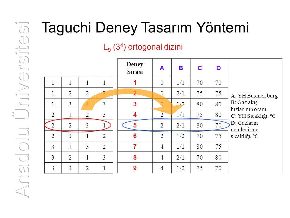 Taguchi Deney Tasarım Yöntemi L 9 (3 4 ) ortogonal dizini 1111 1222 1333 2123 2231 2312 3132 3213 3321 Deney Sırası ABCD A: YH Basıncı, barg B: Gaz ak