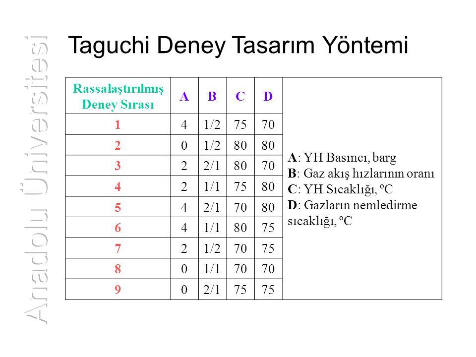 Taguchi Deney Tasarım Yöntemi Rassalaştırılmış Deney Sırası ABCD A: YH Basıncı, barg B: Gaz akış hızlarının oranı C: YH Sıcaklığı, ºC D: Gazların neml