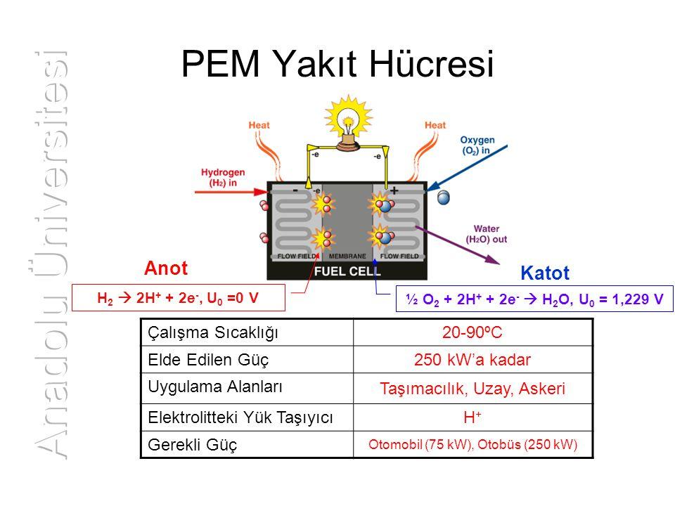 PEM Yakıt Hücresinin Bileşenleri