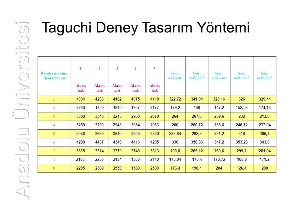 Taguchi Deney Tasarım Yöntemi Rasallaştırılmış Deney Sırası 12345 Güç, mW/cm 2 Akım, mA 1 40344263410240754118322,72341,04328,16326329,44 2 2240175018