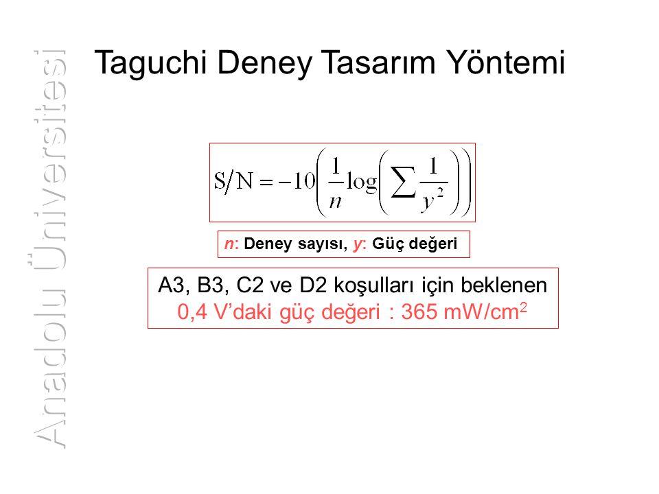 Taguchi Deney Tasarım Yöntemi A3, B3, C2 ve D2 koşulları için beklenen 0,4 V'daki güç değeri : 365 mW/cm 2 n: Deney sayısı, y: Güç değeri