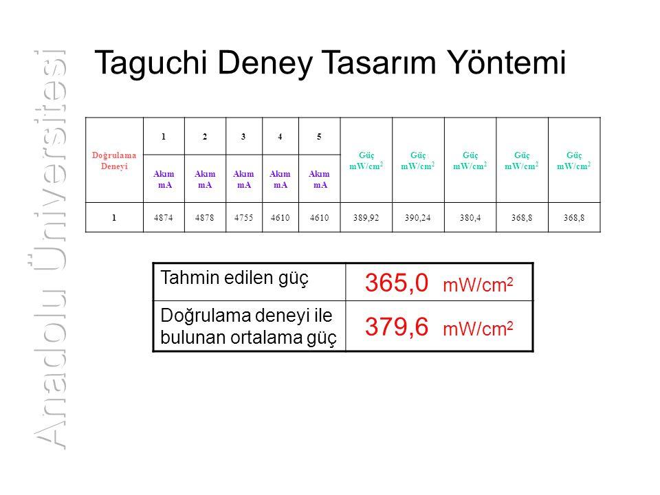 Taguchi Deney Tasarım Yöntemi Doğrulama Deneyi 12345 Güç mW/cm 2 Güç mW/cm 2 Güç mW/cm 2 Güç mW/cm 2 Güç mW/cm 2 Akım mA Akım mA Akım mA Akım mA Akım