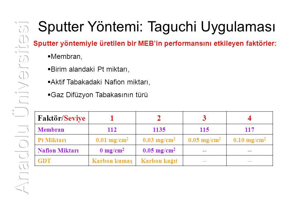 Sputter yöntemiyle üretilen bir MEB'in performansını etkileyen faktörler:  Membran,  Birim alandaki Pt miktarı,  Aktif Tabakadaki Nafion miktarı, 